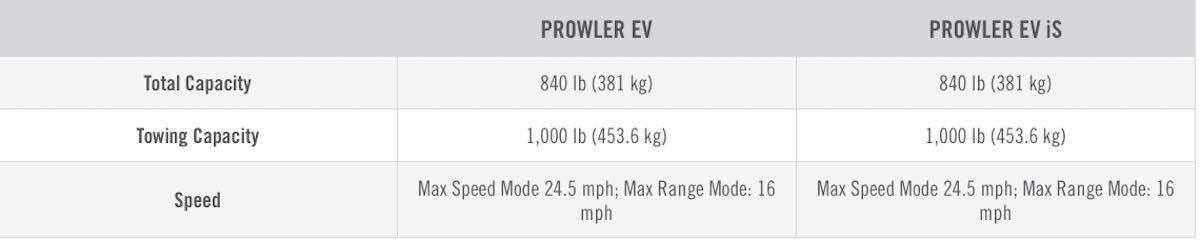 PROWLER EV-2