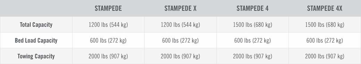 STAMPEDE-3